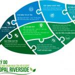 Vì sao nên mua căn hộ Opal Riverside