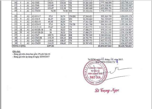 Bảng giá căn hộ Đạt Gia Residence 02
