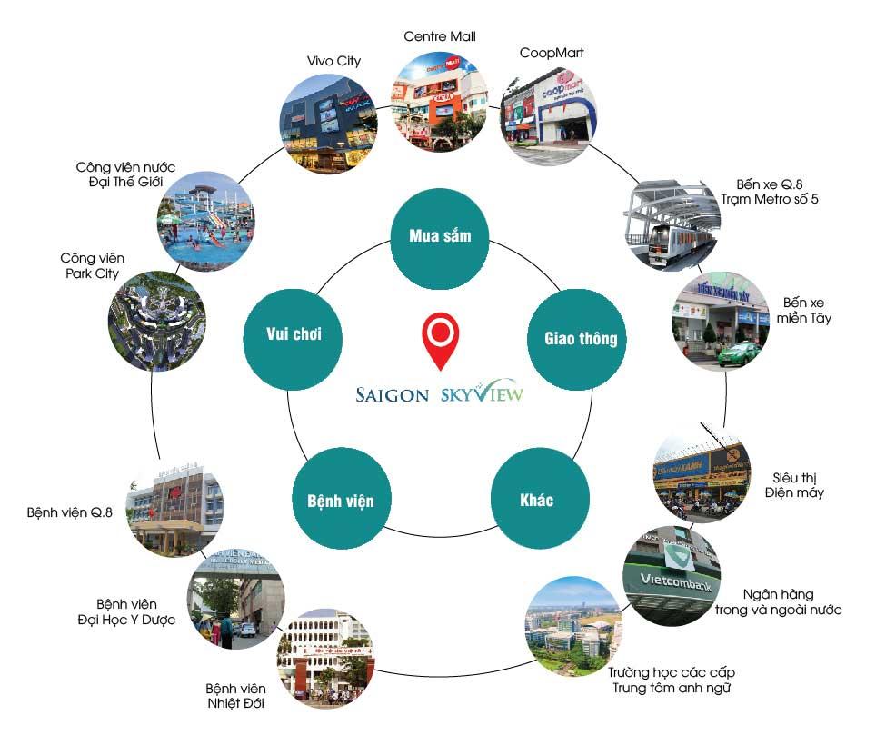 Tiện ích ngoại khu tại dự án Saigon Skyview Quận 8