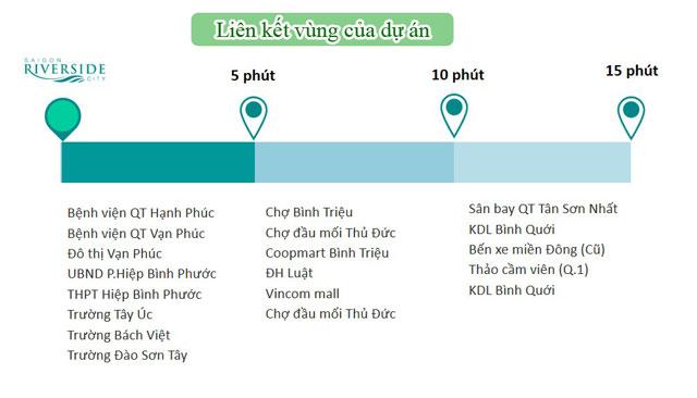Liên kết vùng từ dự án Saigon Riverside City