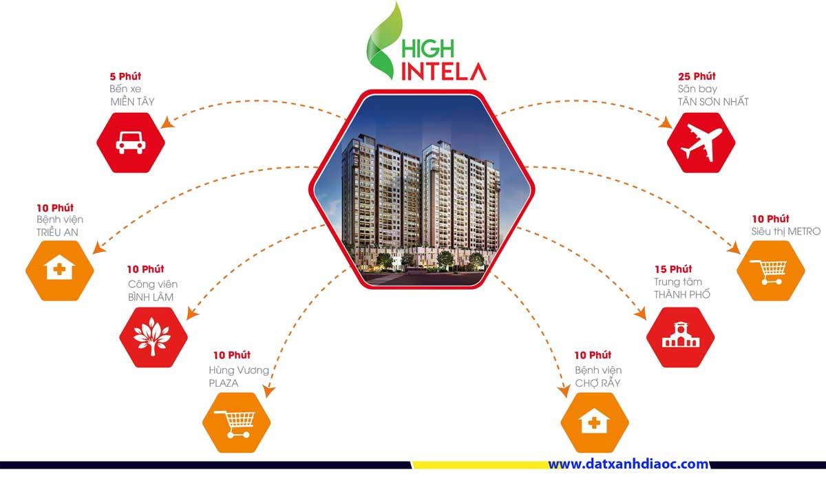 Liên kết vùng dự án High Intela Quận 8