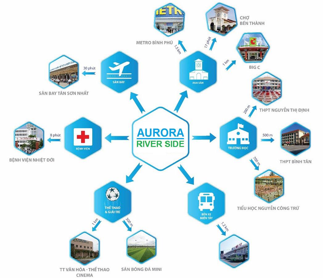 Căn hộ Aurora Riverside Quận 8 - Liên kết vùng của dự án
