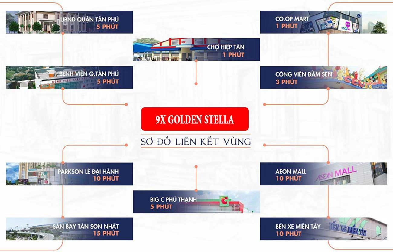 Liên kết tiện ích xung quanh dự án Căn hộ 9x Golden Stella Bình Tân