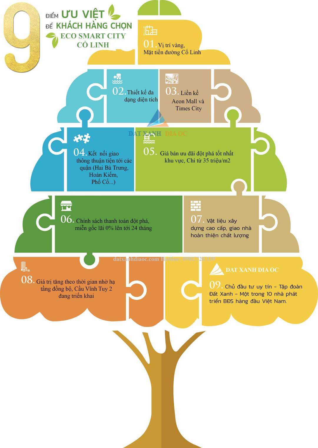9 lý do khách hàng chọn dự án Chung Cư Eco Smart City Long Biên